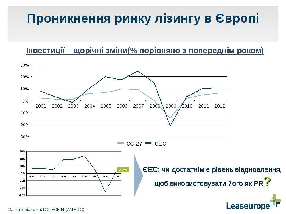 Проникнення ринку лізингу в Європі За матеріалами: DG ECFIN (AMECO) Iнвестиці...