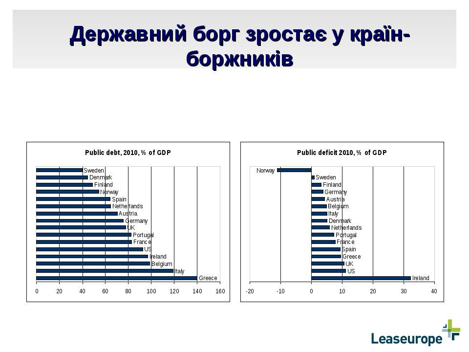Державний борг зростає у країн-боржників