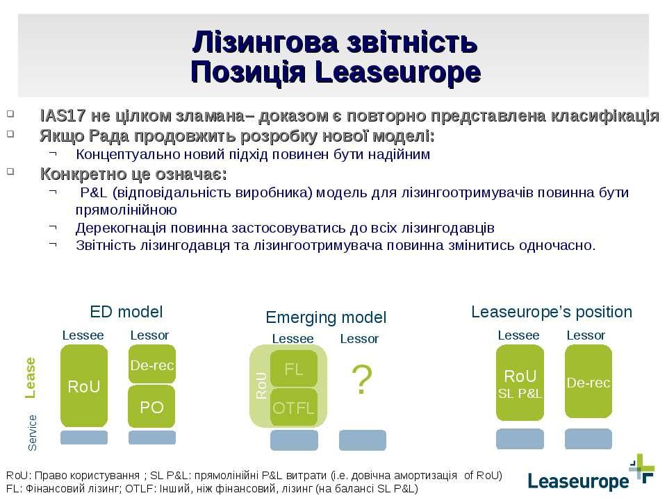 Лізингова звітність Позиція Leaseurope RoU De-rec ED model PO Lessee Lessor R...