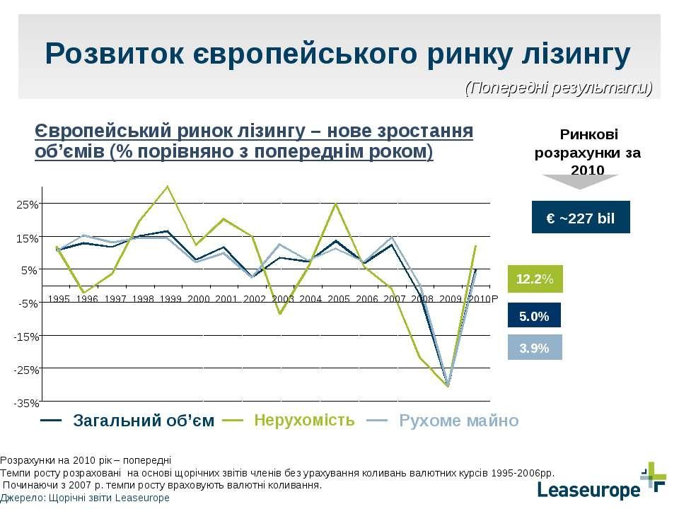 Розвиток європейського ринку лізингу 3.9% 12.2% 5.0% Європейський ринок лізин...