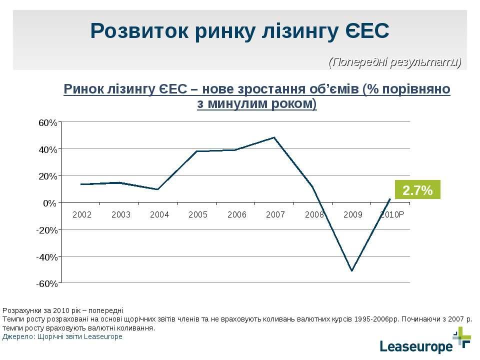 Розвиток ринку лізингу ЄЕС Ринок лізингу ЄЕС – нове зростання об'ємів (% порі...