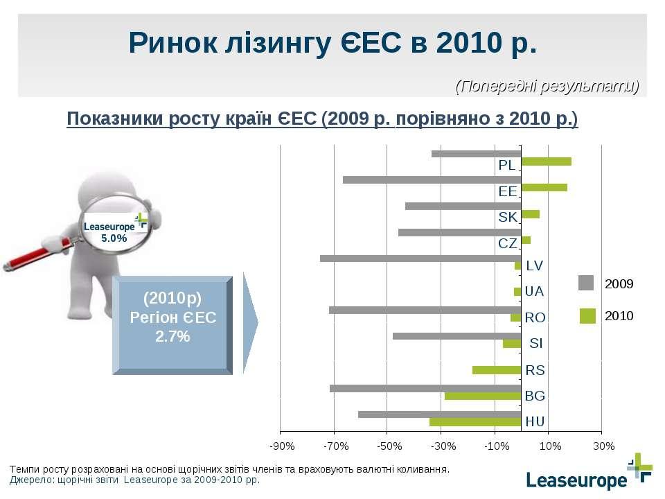 Ринок лізингу ЄЕС в 2010 р. Показники росту країн ЄЕС (2009 р. порівняно з 20...