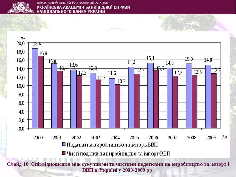 Слайд 10. Співвідношення між сукупними та чистими податками на виробництво та...