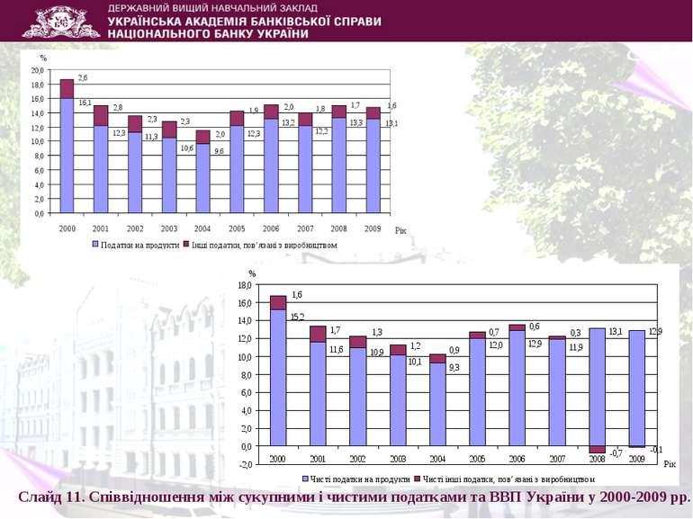 Слайд 11. Співвідношення між сукупними і чистими податками та ВВП України у 2...
