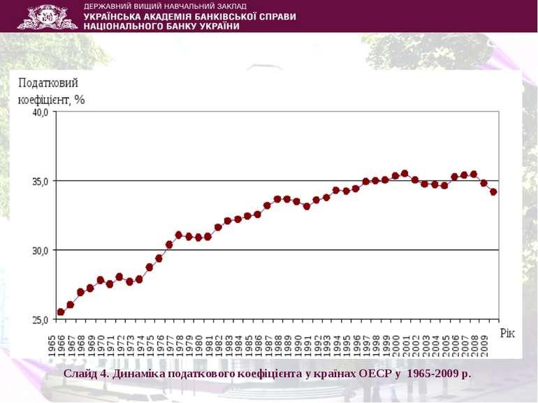 Слайд 4. Динаміка податкового коефіцієнта у країнах ОЕСР у 1965-2009 р.