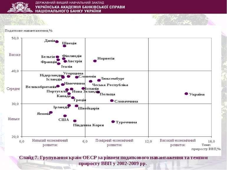 Слайд 7. Групування країн ОЕСР за рівнем податкового навантаження та темпом п...