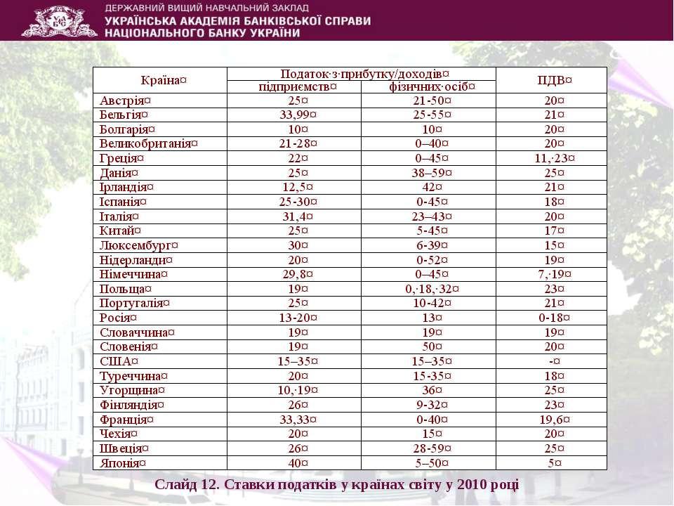 Слайд 12. Ставки податків у країнах світу у 2010 році