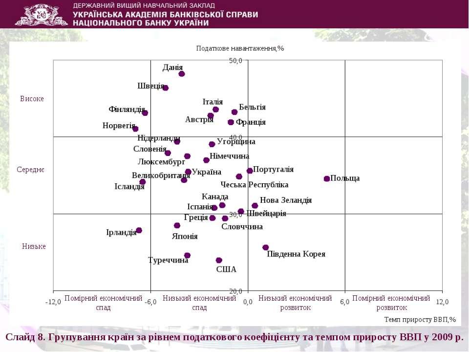 Слайд 8. Групування країн за рівнем податкового коефіцієнту та темпом прирост...