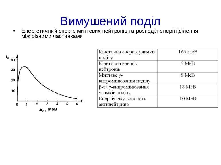 Вимушений поділ Енергетичний спектр миттєвих нейтронів та розподіл енергії ді...