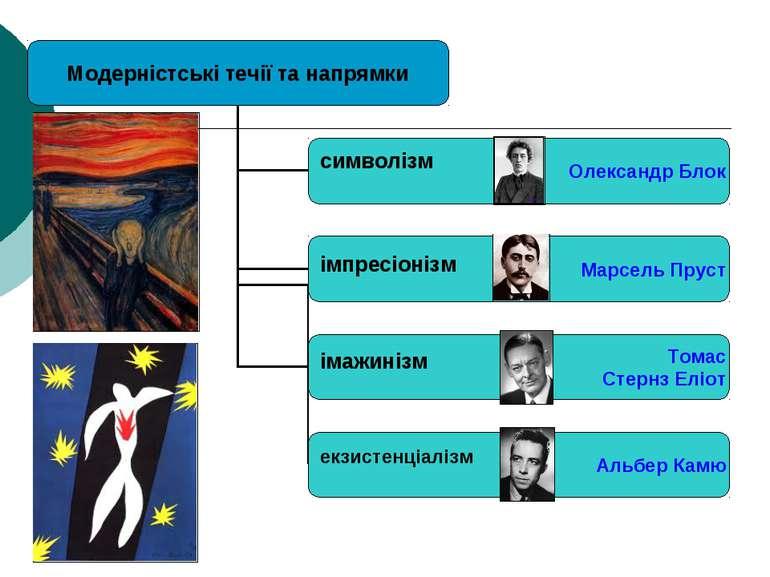 символізм імпресіонізм імажинізм екзистенціалізм