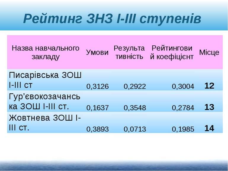 Рейтинг ЗНЗ І-ІІІ ступенів Назва навчального закладу Умови Результативність Р...