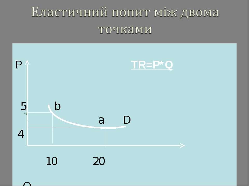 Р TR=P*Q 5 b a D 4 10 20 Q