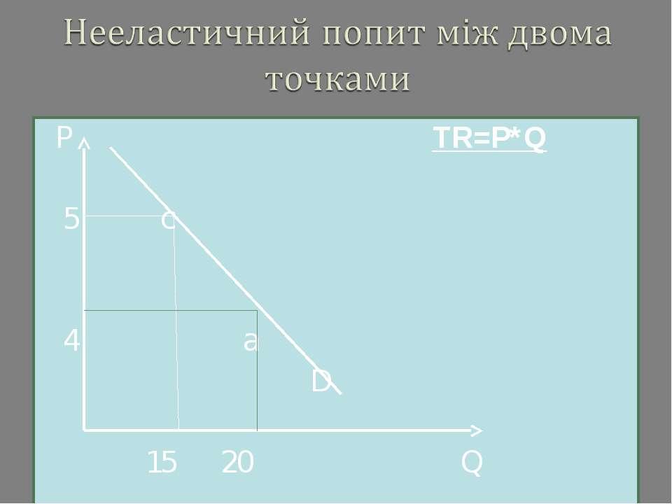 P TR=P*Q 5 c 4 a D 15 20 Q