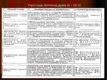 Українська політична думка XI – XX ст.