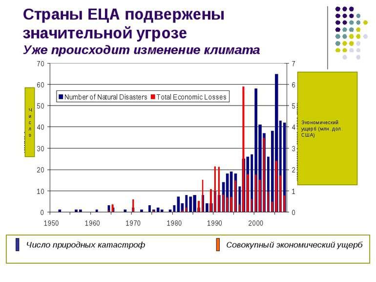 Страны ЕЦА подвержены значительной угрозе Уже происходит изменение климата Чи...