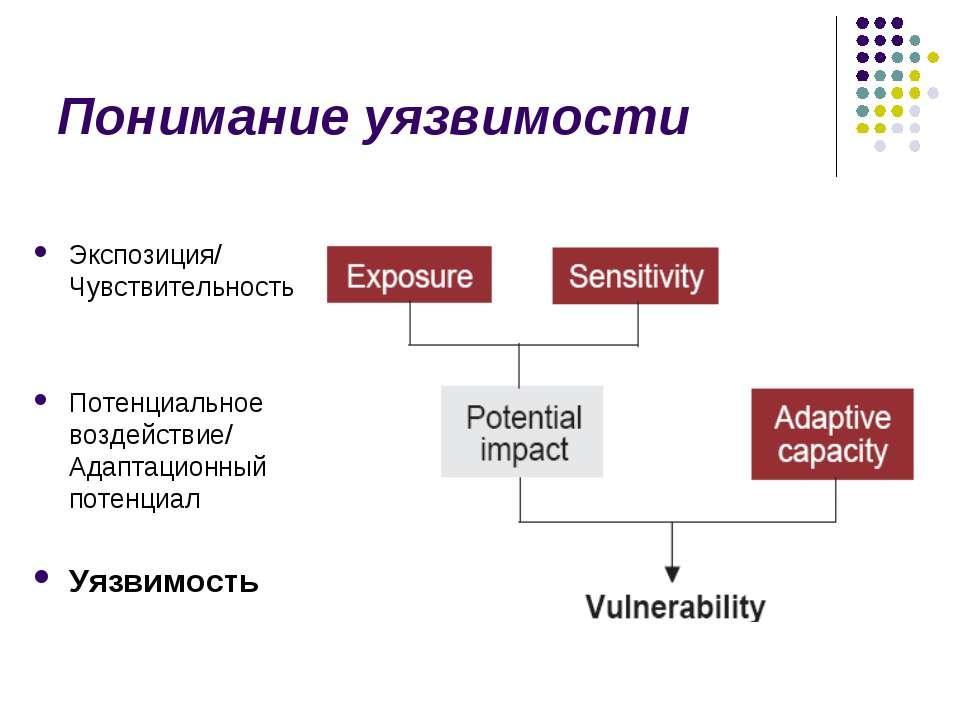 Понимание уязвимости Экспозиция/ Чувствительность Потенциальное воздействие/ ...