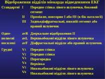 Відображення відділів міокарда відведеннями ЕКГ Стандартні I II III Передня с...