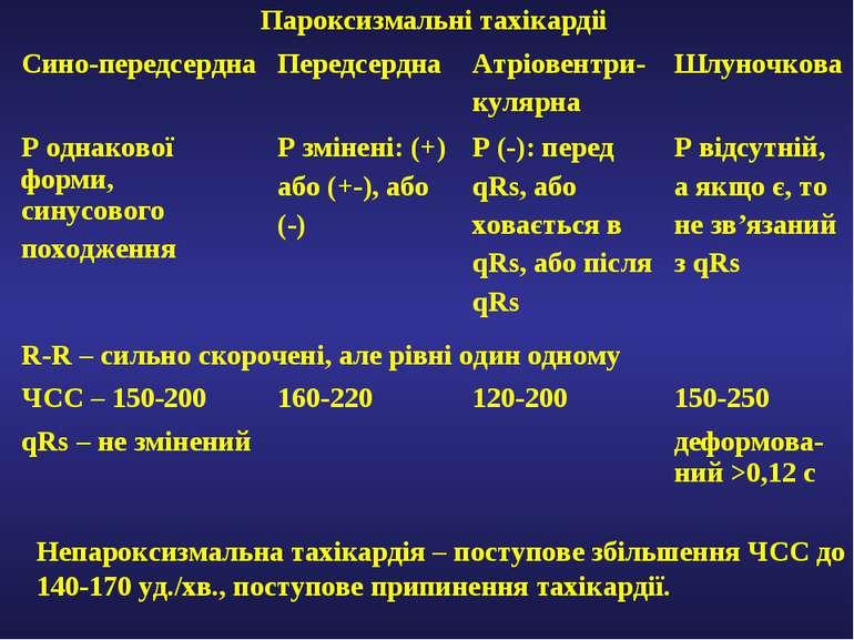 Непароксизмальна тахікардія – поступове збільшення ЧСС до 140-170 уд./хв., по...