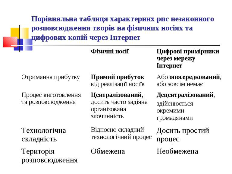 Порівняльна таблиця характерних рис незаконного розповсюдження творів на фізи...