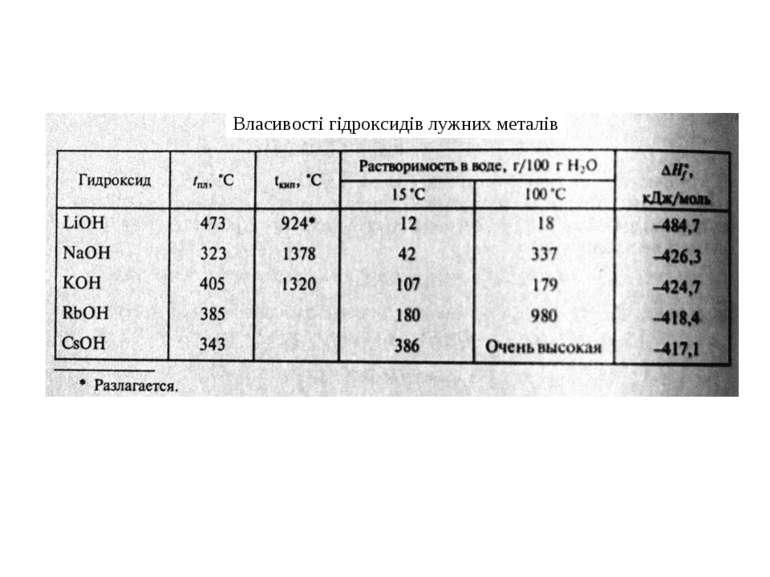 Власивості гідроксидів лужних металів