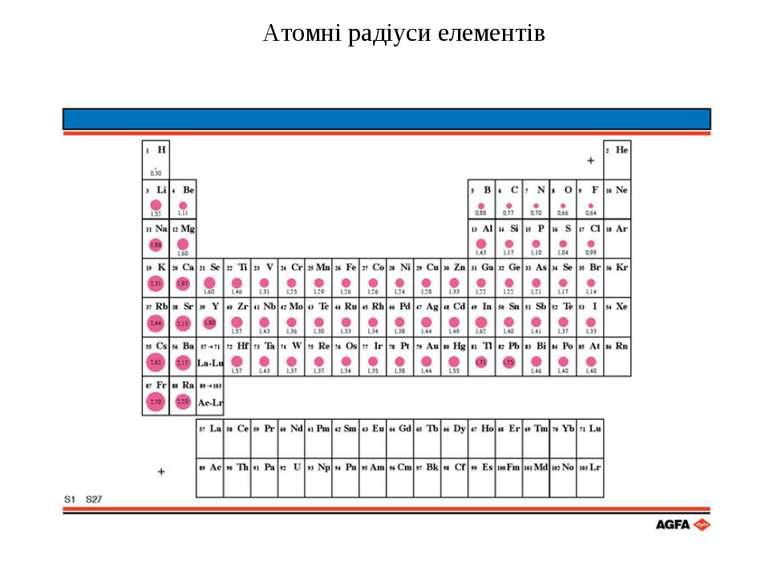Атомні радіуси елементів
