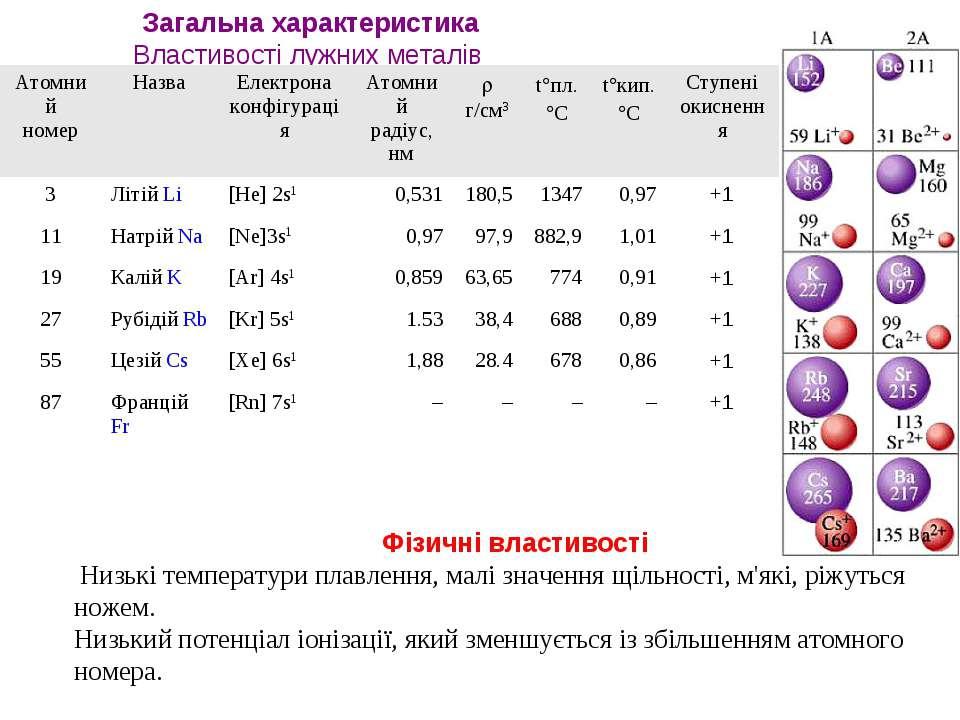 Загальна характеристика Властивості лужних металів Фізичні властивості Н...