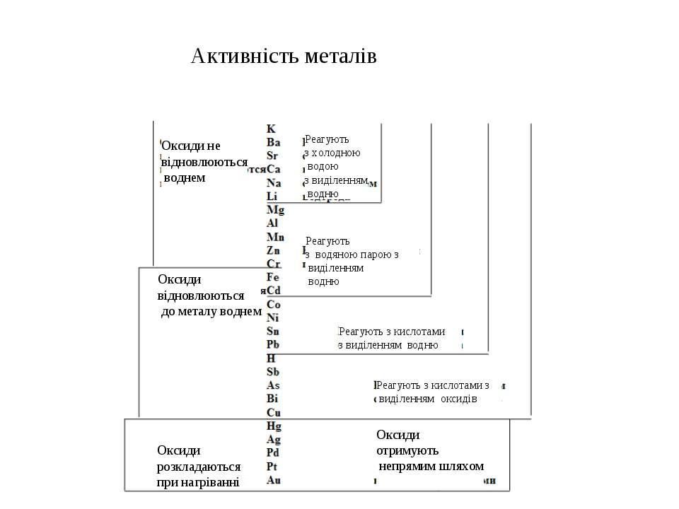 Активність металів Оксиди не відновлюються воднем Оксиди відновлюються до мет...
