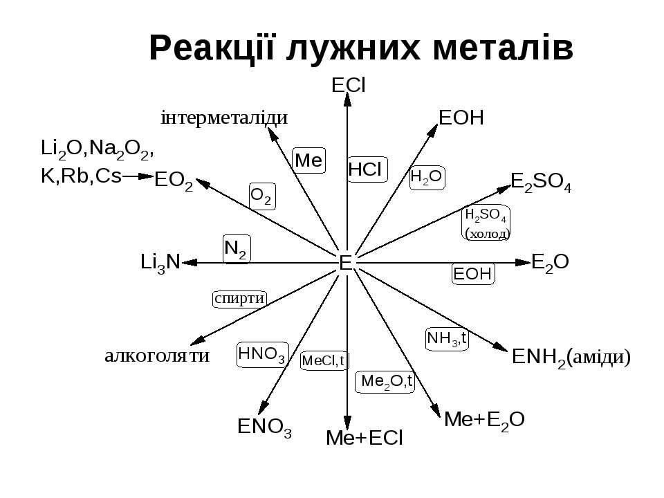 Реакції лужних металів