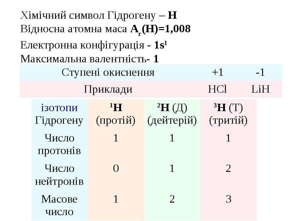 Хімічний символ Гідрогену – Н Відносна атомна маса Аг(H)=1,008 Електронна кон...
