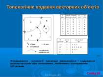 Топологічне подання векторних об'єктів © С. Костріков, 2012 Слайд 26