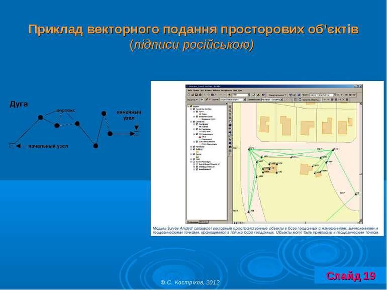 Приклад векторного подання просторових об'єктів (підписи російською) © С. Кос...