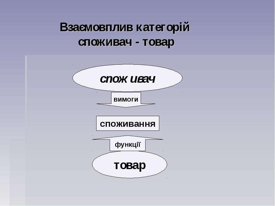 Взаємовплив категорій споживач - товар споживання споживач товар вимоги функції