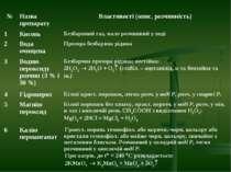 № Назва препарату Властивості (опис, розчинність) 1 Кисень Безбарвний газ, ма...