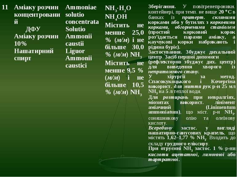 11 Аміаку розчин концентрований ДФУ Аміаку розчин 10% Нашатирний спирт Ammoni...