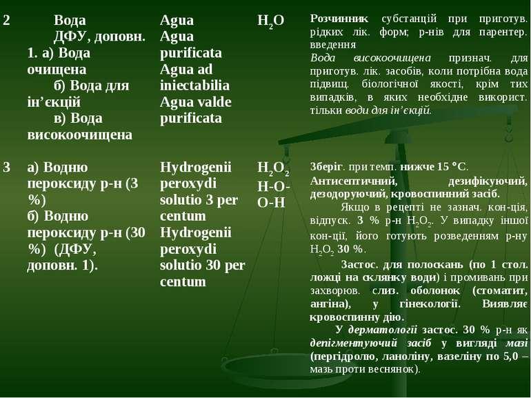 2 Вода ДФУ, доповн. 1. а) Вода очищена б) Вода для ін'єкцій в) Вода високоочи...