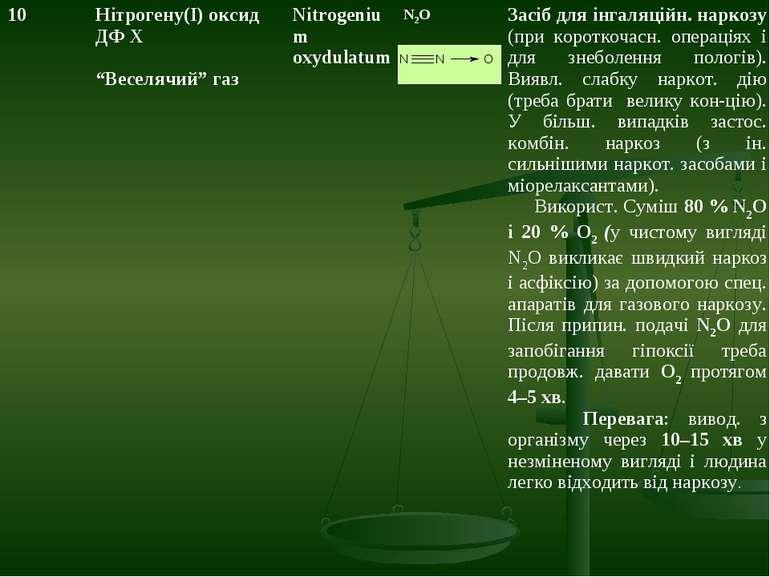 """N2O 10 Нітрогену(I) оксид ДФ Х """"Веселячий"""" газ Nitrogenium oxydulatum Засіб д..."""