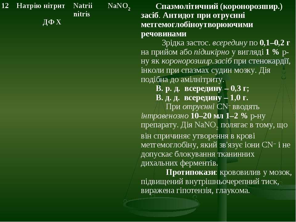 12 Натрію нітрит ДФ Х Natrii nitris NaNO2 Спазмолітичний (коронорозшир.) засі...