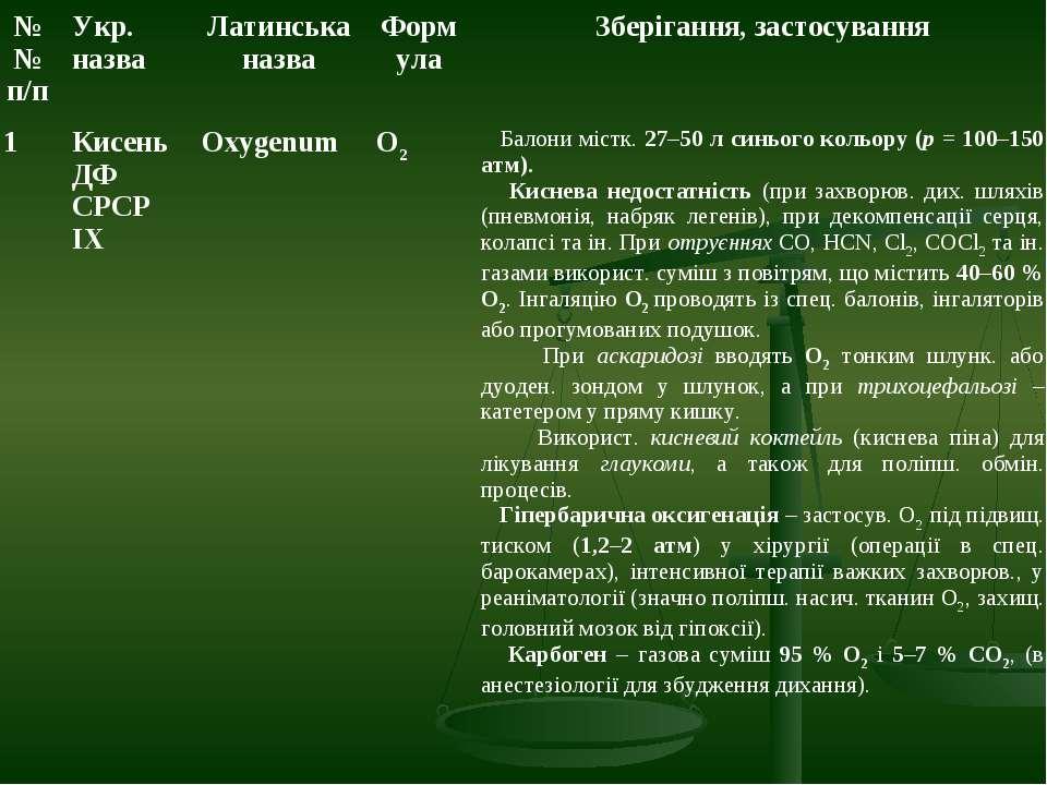 №№ п/п Укр. назва Латинська назва Формула Зберігання, застосування 1 Кисень Д...
