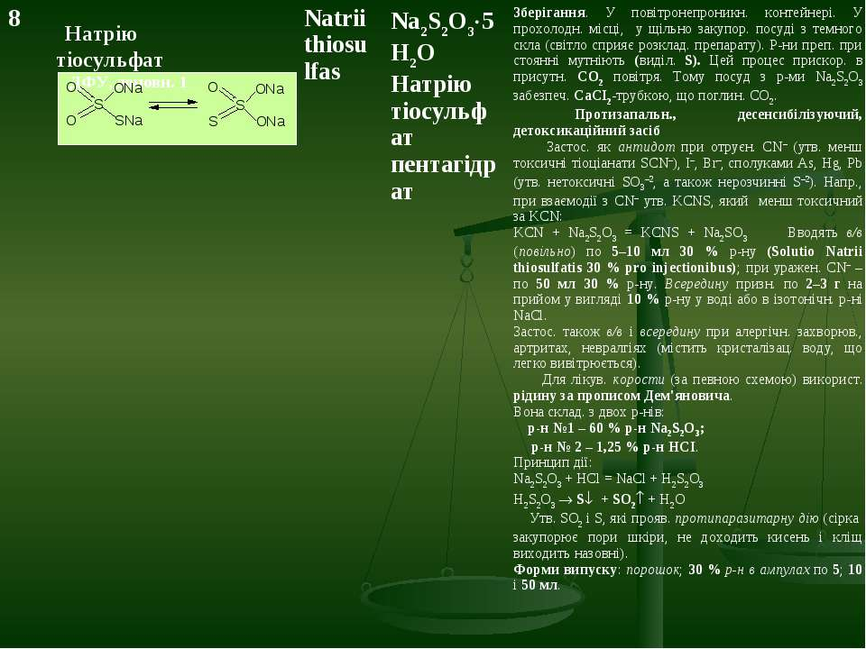 Натрію тіосульфат ДФУ, доповн. 1 8 Natrii thiosulfas Na2S2O3 5H2O Натрію тіос...