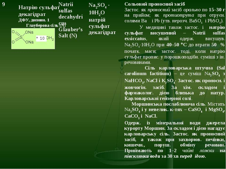 Натрію сульфат декагідрат ДФУ, доповн. 1 Глауберова сіль (N) 9 Natrii sulfas ...