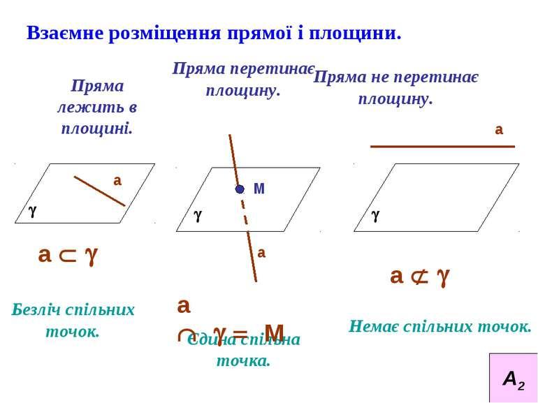 Взаємне розміщення прямої і площини. Пряма лежить в площині. Пряма перетинає ...