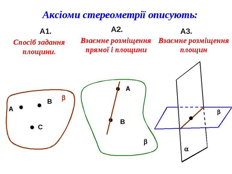 Аксіоми стереометрії описують: А1. А2. А3. А В С b Спосіб задання площини. b ...