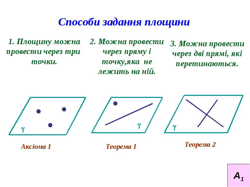 Способи задання площини 1. Площину можна провести через три точки. 2. Можна п...