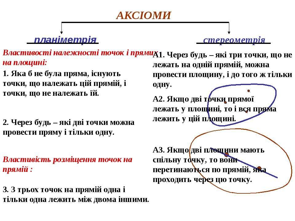 АКСІОМИ планіметрія стереометрія 1. Яка б не була пряма, існують точки, що на...