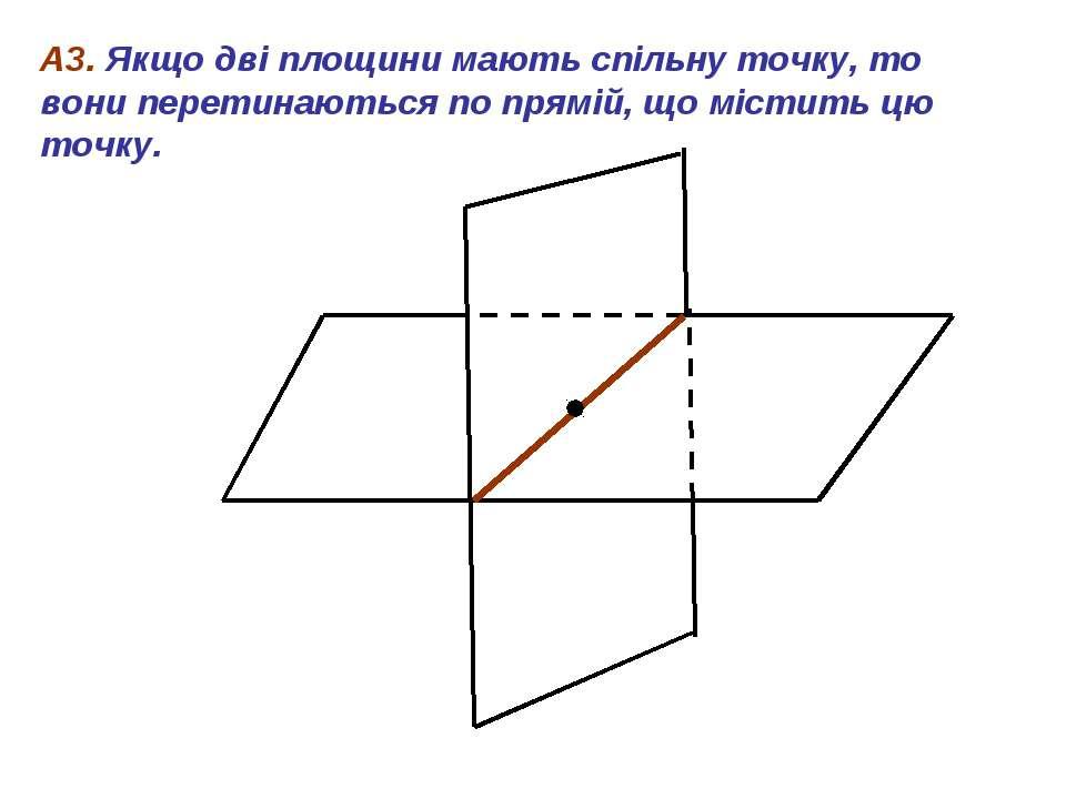 А3. Якщо дві площини мають спільну точку, то вони перетинаються по прямій, що...