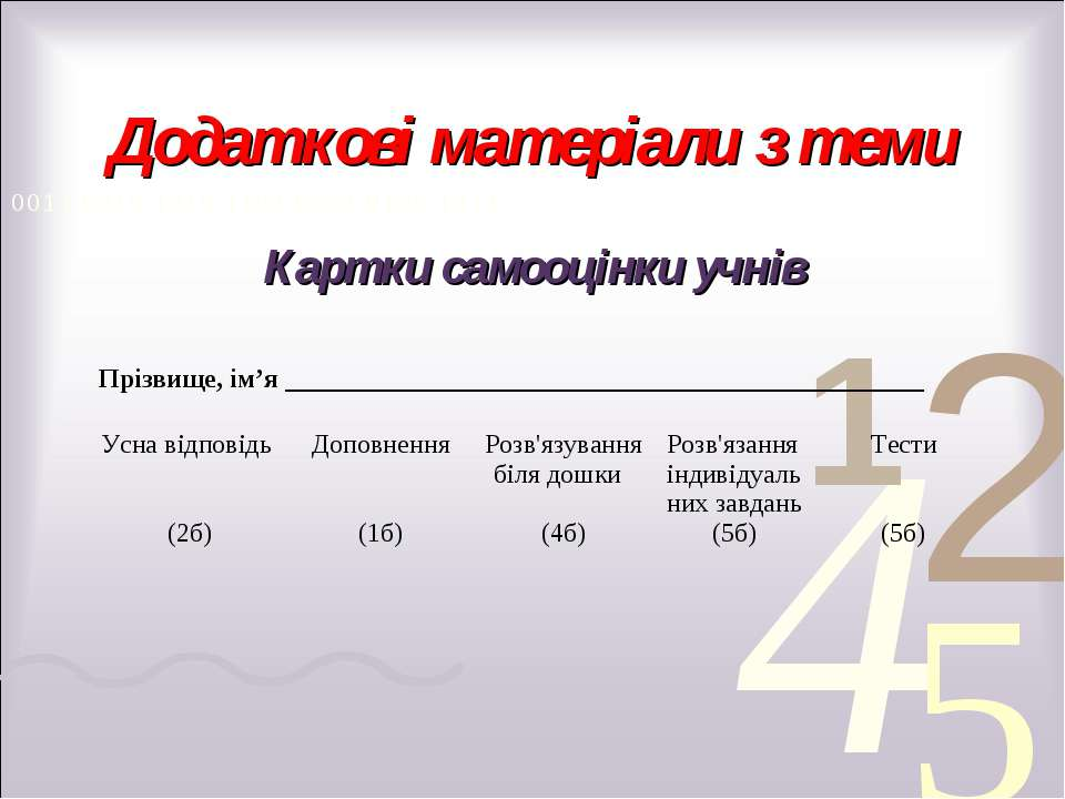 Додаткові матеріали з теми Картки самооцінки учнів Прізвище, ім'я ___________...