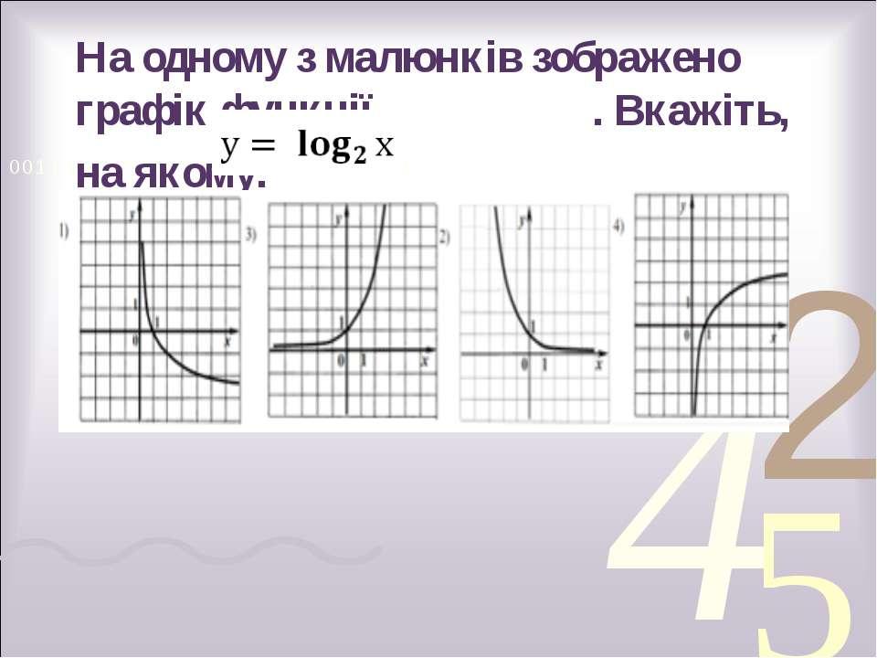 На одному з малюнків зображено графік функції . Вкажіть, на якому.