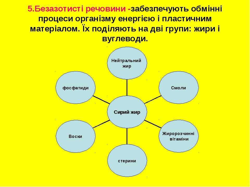 5.Безазотисті речовини -забезпечують обмінні процеси організму енергією і пла...