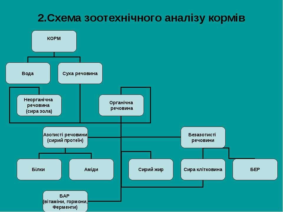 2.Схема зоотехнічного аналізу кормів