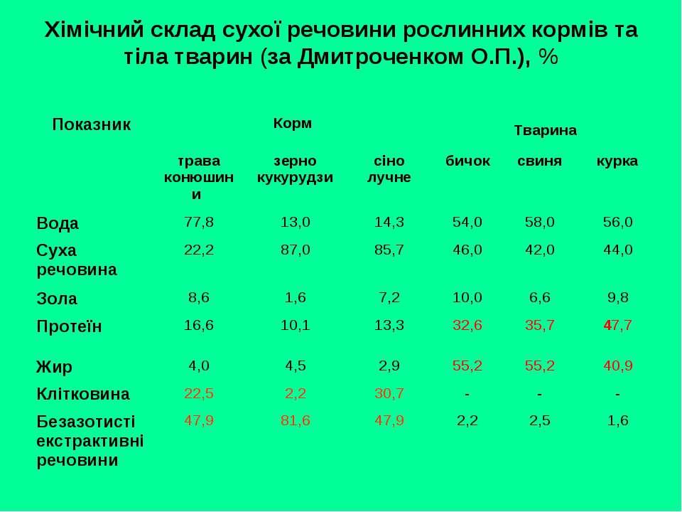 Хімічний склад сухої речовини рослинних кормів та тіла тварин (за Дмитроченко...